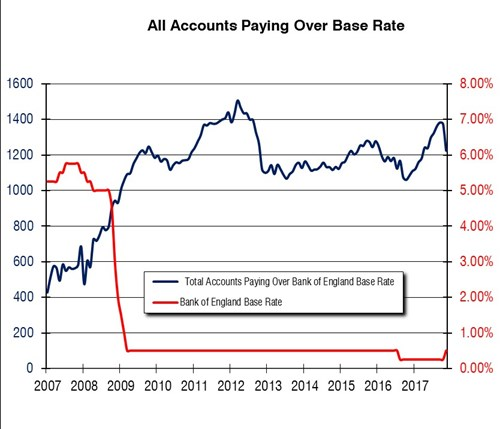 what is base rate information