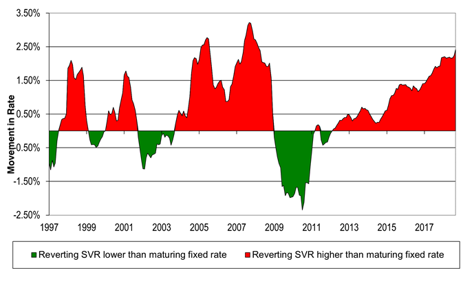 Average difference between the two-year fixed rate and SVR