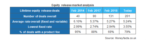 Equity release market analysis