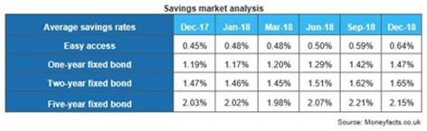 Savings market analysis