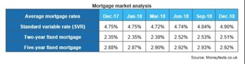 Mortgage Market Analysis