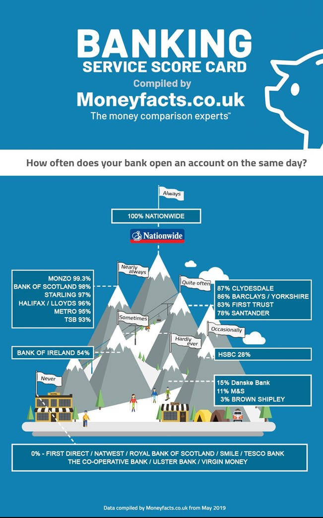 Infograph showing how often banks open accounts on the same day