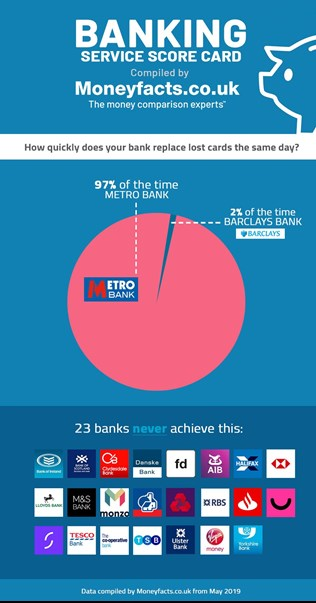 Infographic to show how quickly banks replace lost cards
