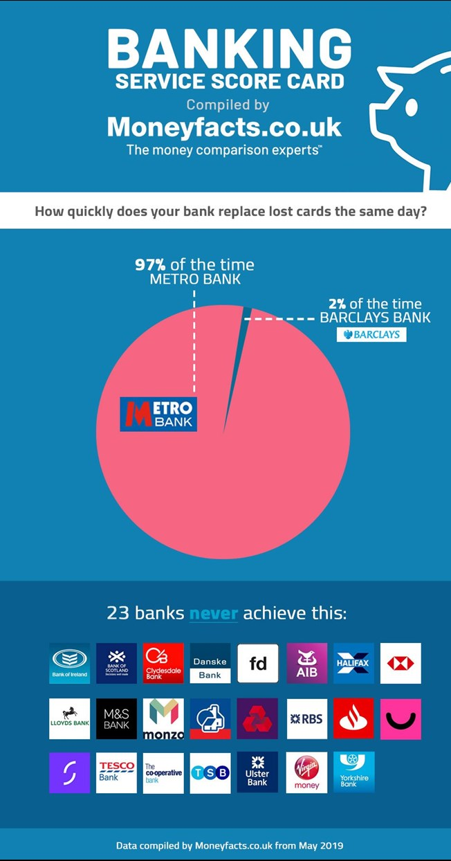 Infographic showing how quickly banks replace lost cards