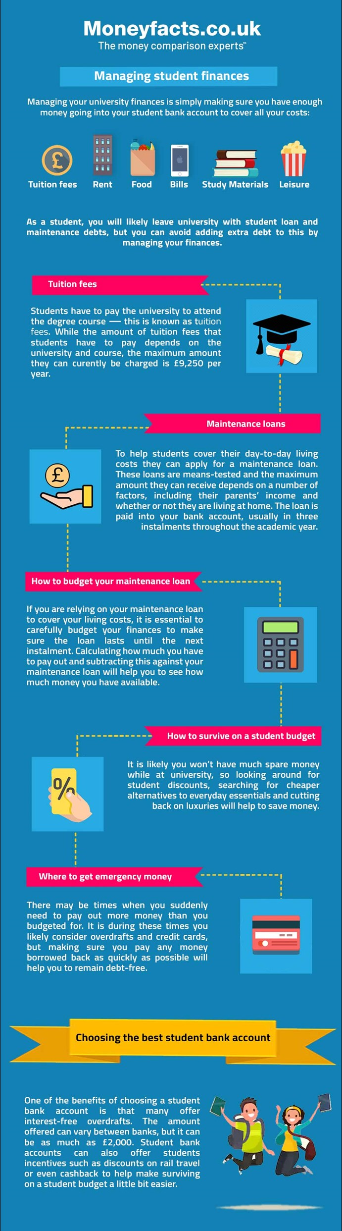Infographic - How To Manage Student Finances